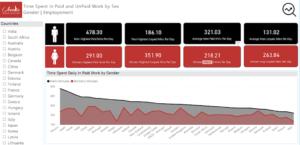 Databoards