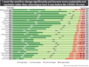Nearly 9 in 10 People Globally Want a More Sustainable and Equitable World Post COVID-19